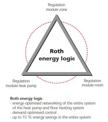 Energy packages renovation - Roth